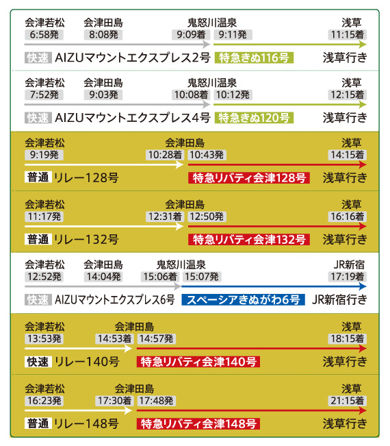 会津若松駅から東武浅草駅